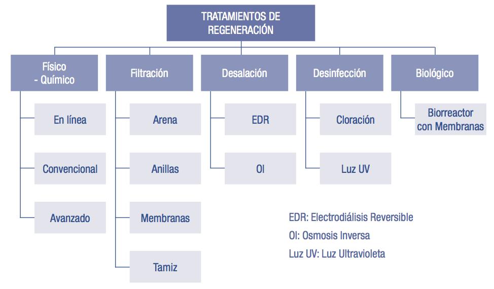 tratamientos-agua-regenerada